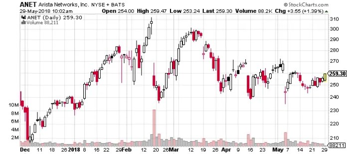 Arista_Networks_Inc_(NYSE:ANET)_Best_Technology_Company_To_Buy