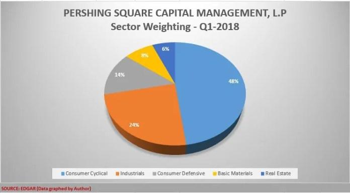Bill_Ackman_Portfolio, Pershing_Square_Holdings, Invest_with_Guru