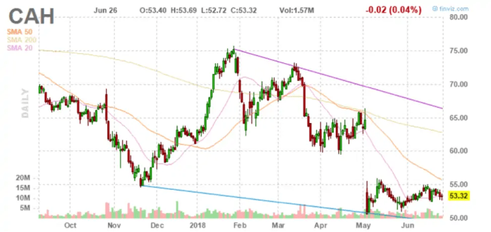 Cardinal Health (NYSE: CAH), healthcare investments, Dividend Aristocrats