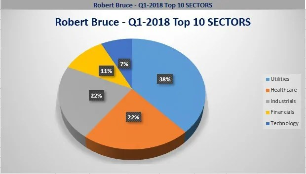 Bruce & Co top 10 position, Investing with the gurus,