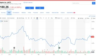 Investing_with_the_Gurus,Aetna, NYSE:AET