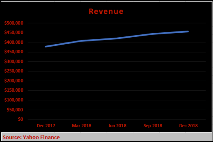 $MTCH, Match.com Revenue