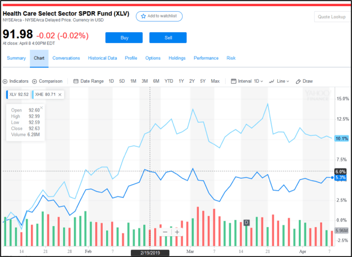 Health Care Select Sector SPDR Fund ($XLV)