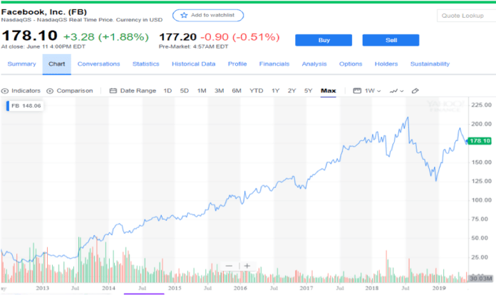 Chart of Facebook Stock