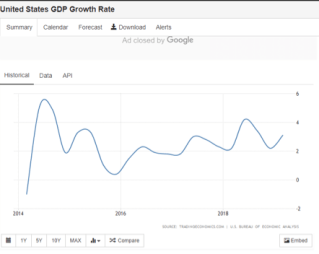 United_States_GDP_Annual-Growth_Rate