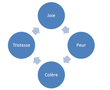 Cycle emotionnel