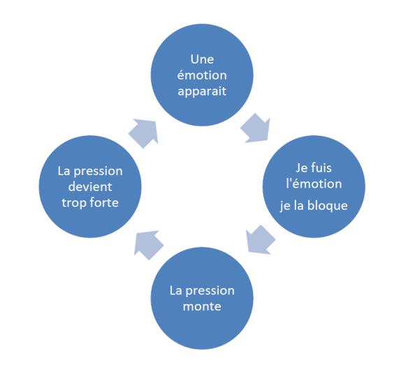 Pression émotion