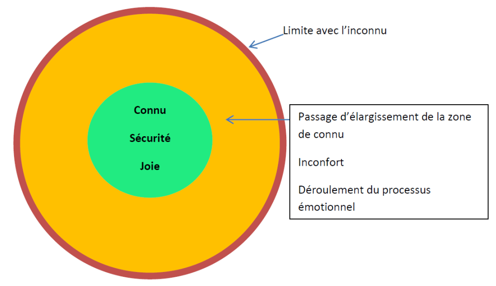 zone d'inconfort