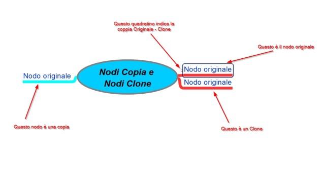 nodi copia e nodi clone