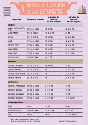 Tiempos de remojo y cocción de las legumbres