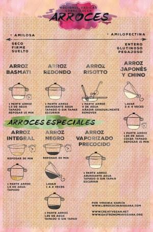 Nociones básicas sobre cocer arroces