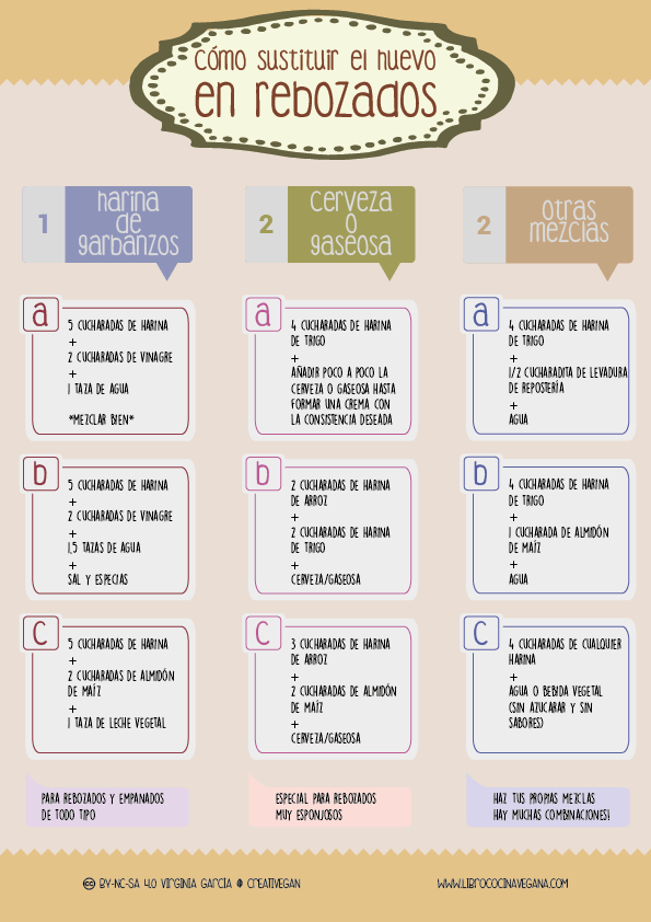 Cómo sustituir el huevo en rebozados - Libro Cocina Vegana