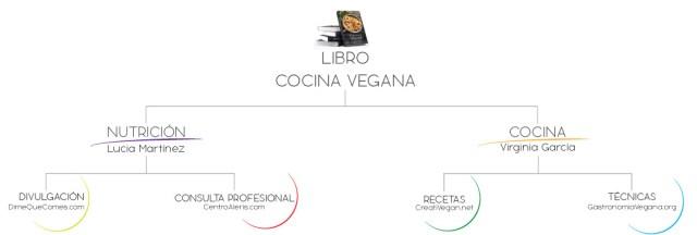 ¿Quiénes estamos detrás del libro Cocina Vegana?
