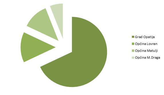 vlasnička_struktura_graf