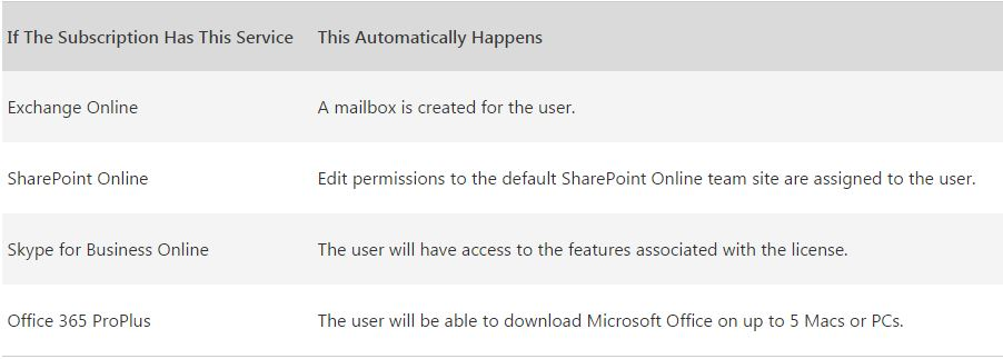 Guide to Office 365 for Business licenses