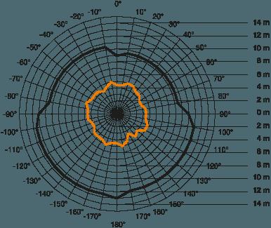 STEINEL Inbouw bewegingsmelder 1000W 360graden