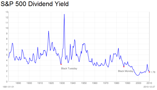 DividendYield