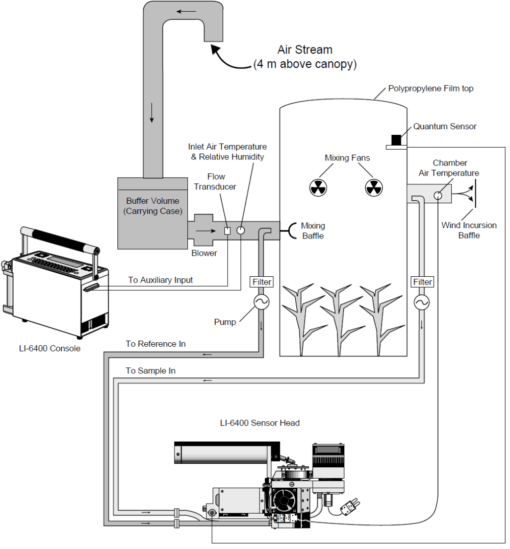 medium resolution of figure 2 a flow through canopy chamber system configured to operate with the li 6400 portable photosynthesis system