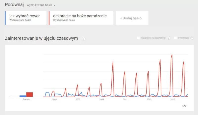 wyniki google trends