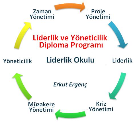 liderlik-yoneticilik-dongusu  Liderlik Okulu Diploma Programı  - Certificational E-learning liderlik yoneticilik dongusu