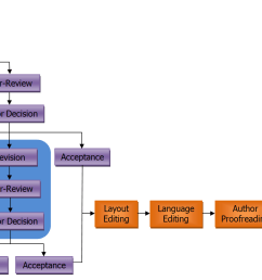 the overall editorial procedures are shown in the following flow chart  [ 1719 x 820 Pixel ]