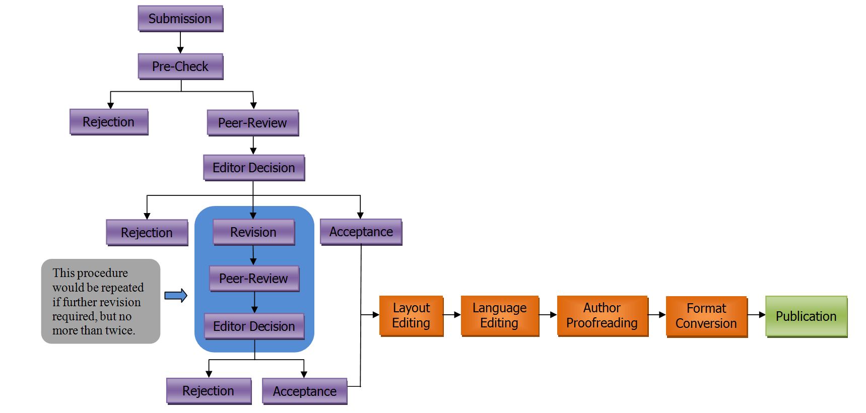 hight resolution of the overall editorial procedures are shown in the following flow chart