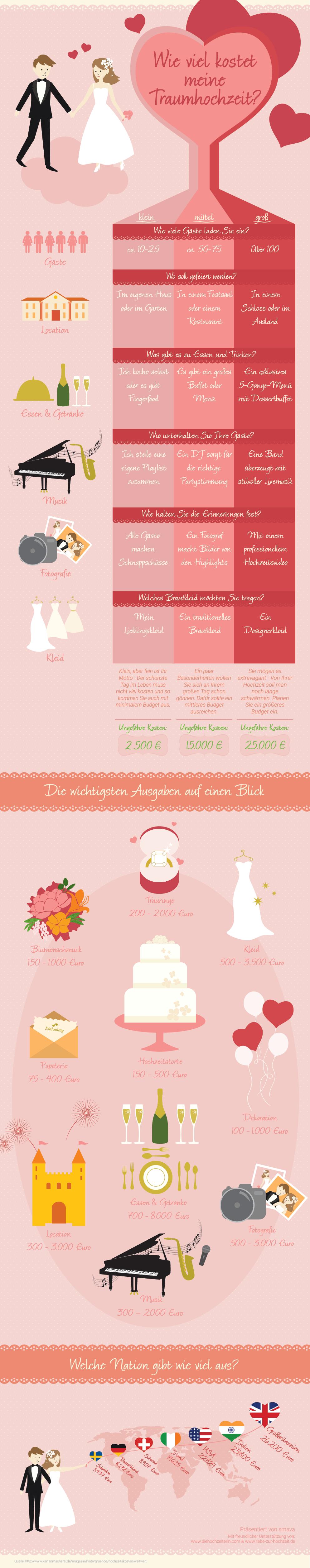 Infografik Wie viel kostet eine Hochzeit