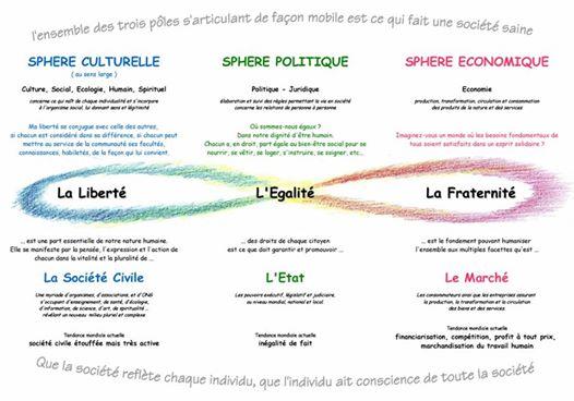 En marche par l'éthique et l'équitable  vers la triarticulation sociale