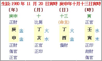 2. 許書瑋的紫微斗數命盤