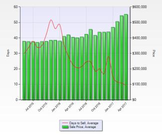 average home price kw