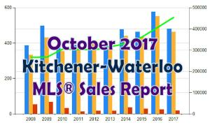MLS ® House Sales in Kitchener-Waterloo • October 2017