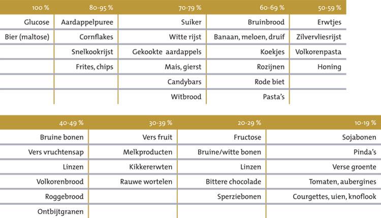 Bron : www.voedingswaardetabel.nl