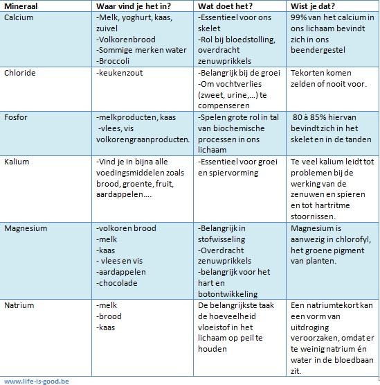 tabel mineralen