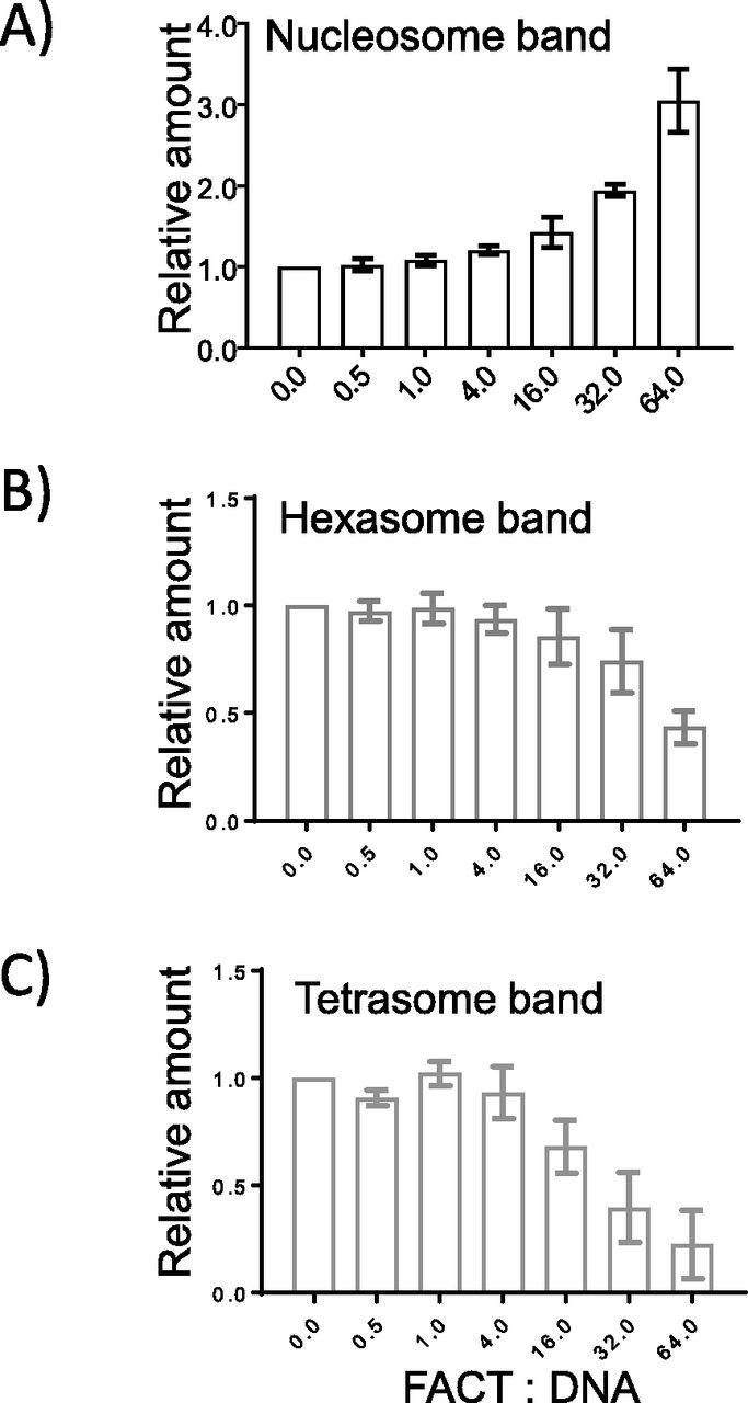 The histone chaperone FACT modulates nucleosome structure