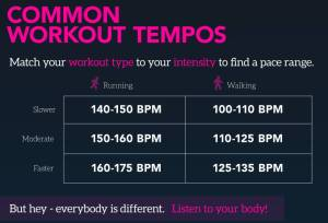 Music and Common Workout Tempos