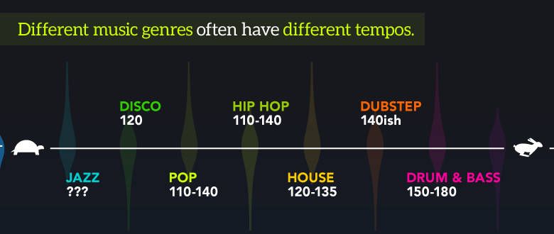 Music genres and different tempos