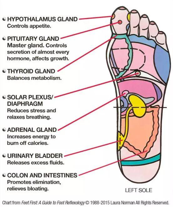 Massaging These Six Powerful Spots on Your Feet Can Change your Life