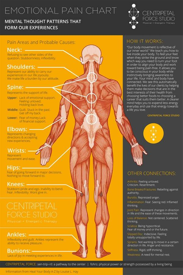 Emotional pain chart (infographic)