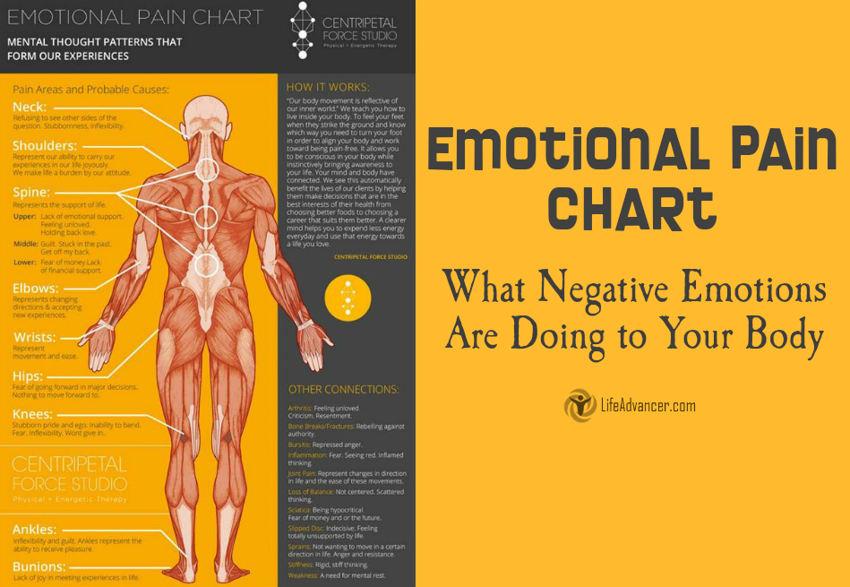 emotional pain chart