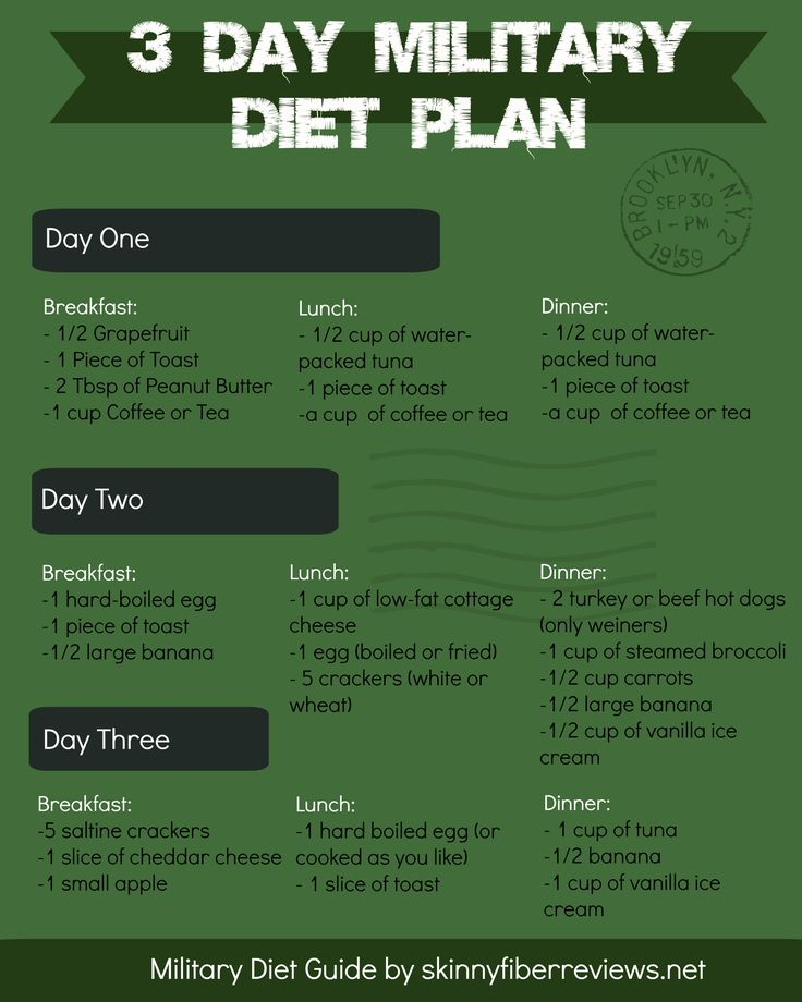Military Diet Plan - infographic