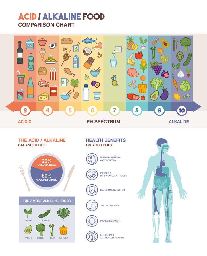 Acidity Regulators in Foods