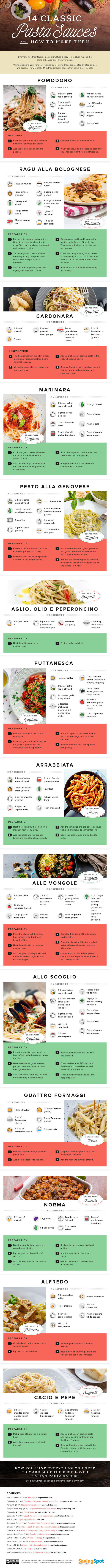 Pasta Sauces How to Make Them Infographic