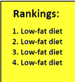 Rankings: 1. Low-fat diet 2. Low-fat diet 3. Low-fat diet