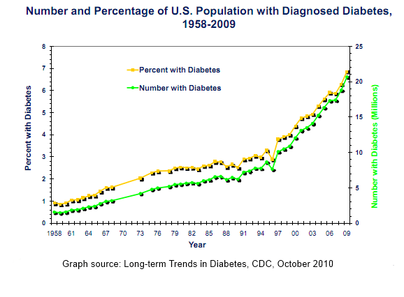 Percent and number increases in U.S. diabetes 1958-2009