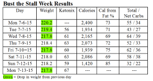 My LCHF week in review: July 6 – July 12