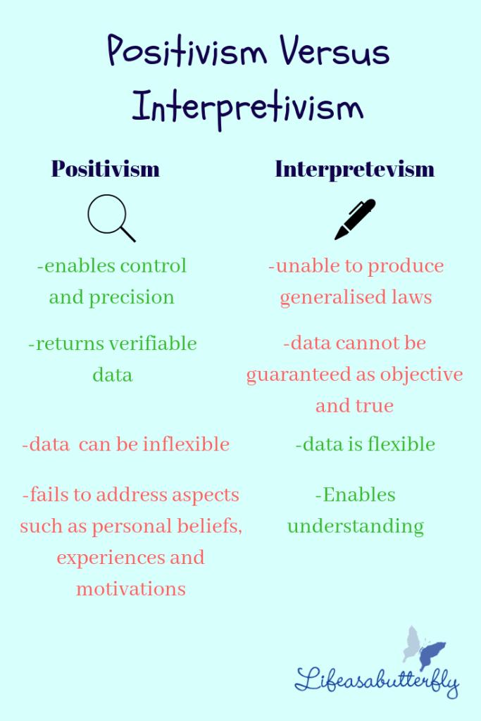 positivism and interpretevism
