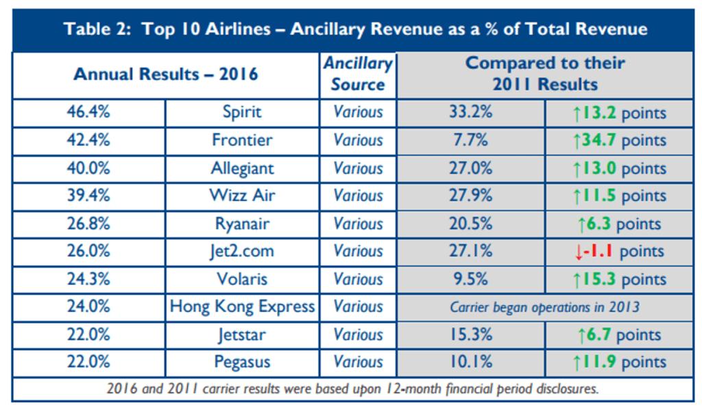 ancillary revenue management