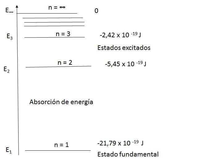 Modelo Atómico De Bohr Características Y Postulados Lifeder