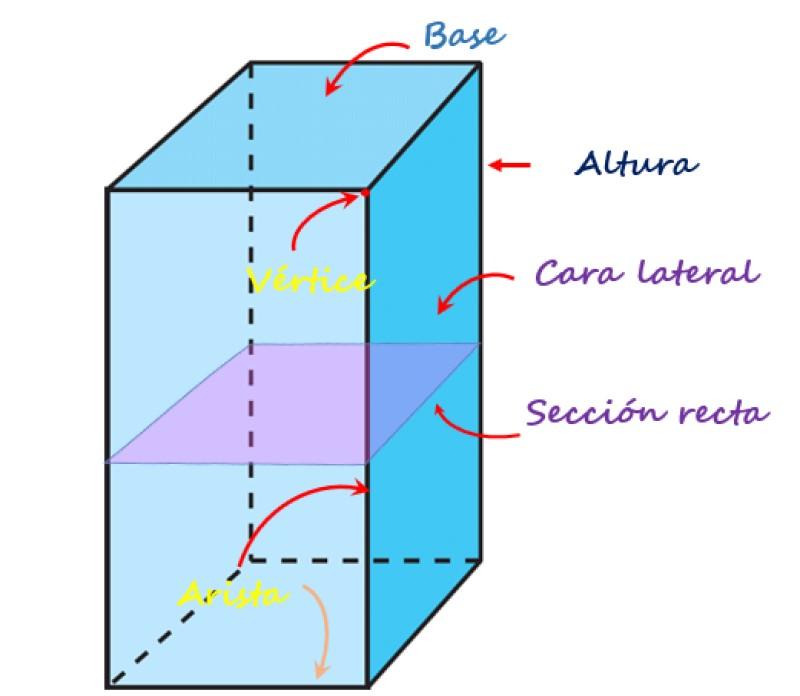 Imagen de prisma cuadrangular 2020. Prisma Cuadrangular Que Es Caracteristicas Caras Vertices Aristas