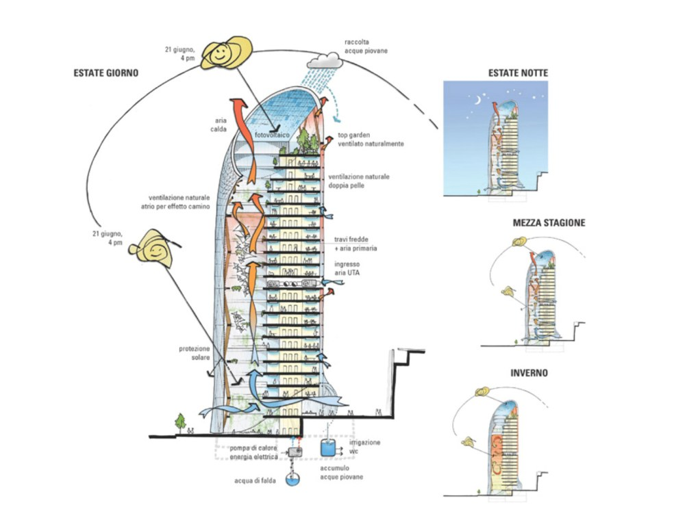 medium resolution of diagram of the energy efficiency of the tower throughout various seasons